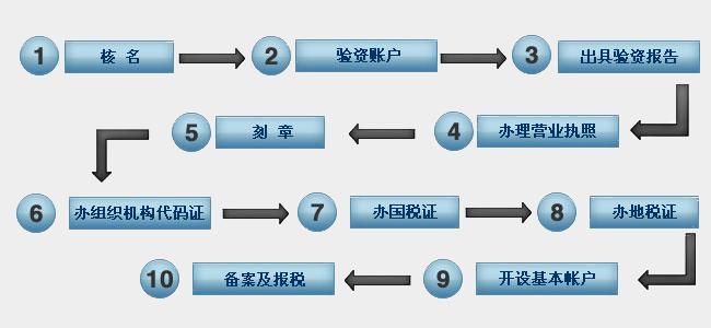 工商注册流程图